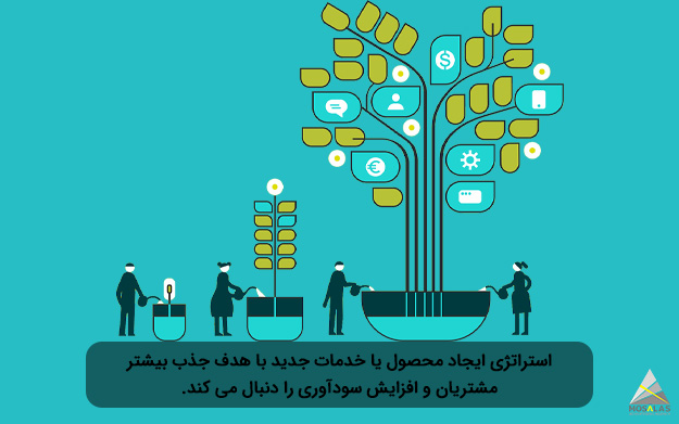 استراتژی توسعه محصول یا خدمات جدید با هدف جذب بیشتر مشتریان و افزایش سودآوری را دنبال می کند. - مجموعه تبلیغاتی مثلث